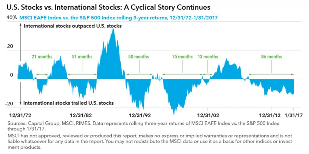 US stocks versus international stocks chart